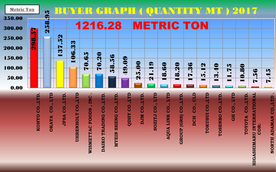 Buyer Graph | Shwe Yamone Manufacturing Co , Ltd